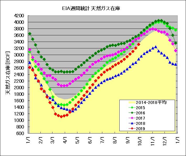 EIA発表 天然ガス週間在庫統計(2015~2019年比較)