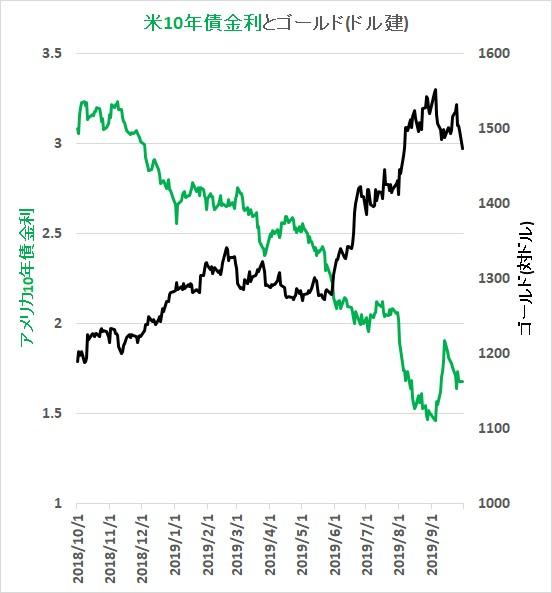 米10年債金利と、ドル建ゴールドの関係