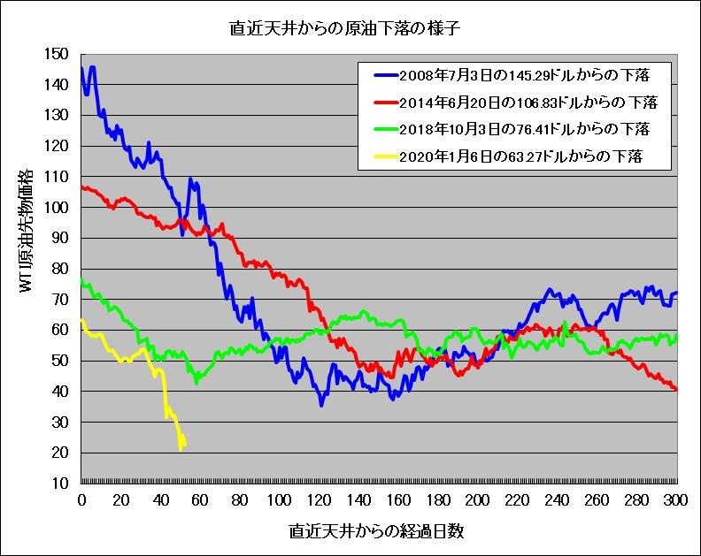 原油価格の下落期間の比較
