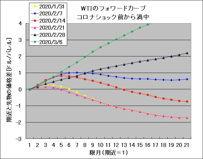 WTI forward curve