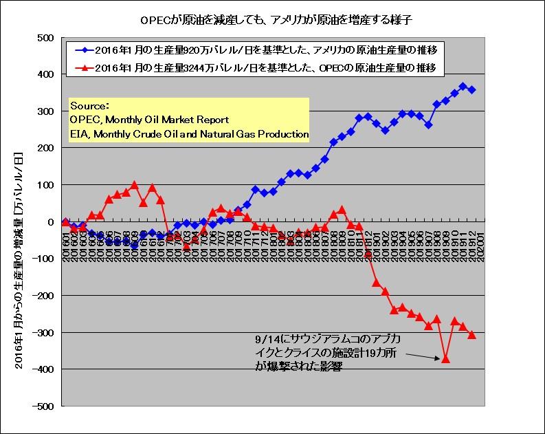 opec vs us crude production