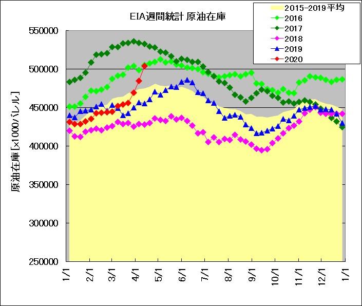 EIA原油在庫2020/4/15