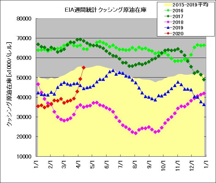EIA_Weekly_Stocks_Cushing_Release200415