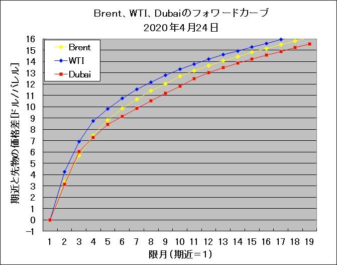 forward_curve_Brent_WTI_Dubai