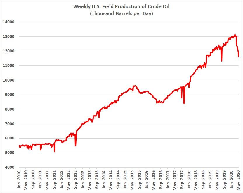 米国の原油生産量推移