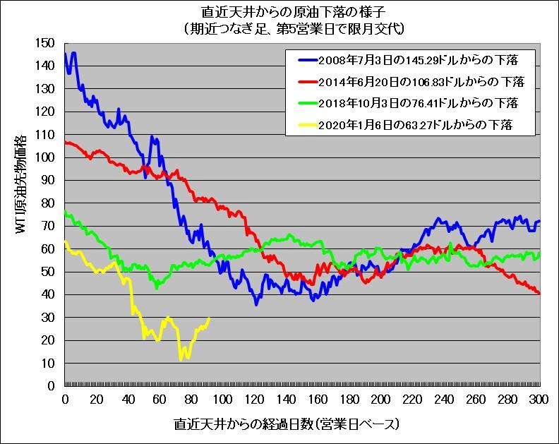 原油下落の様子。過去との比較