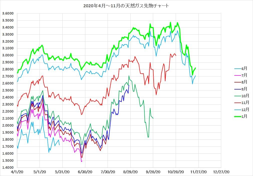 天然ガスチャート2020年4月-2020年11月