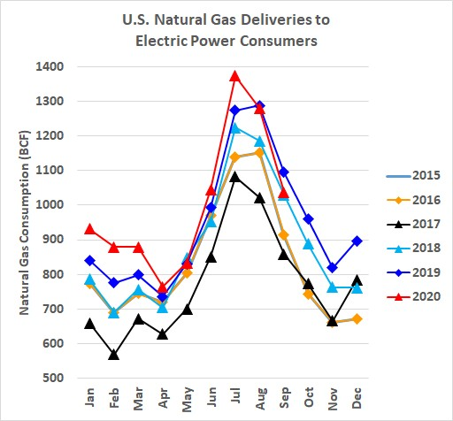 U.S. Natural Gas Deliveries to Electric Power Consumers