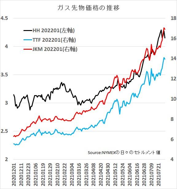 NYMEXの天然ガス価格(HH,Henry Harbor),日本韓国向けLNG価格(JKM)、オランダのガス価格(TTF)の比較
