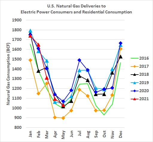 U.S. Natural Gas Deliveries to Electric Power Consumers and Residential Consumption