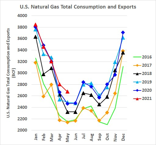 U.S. Natural Gas Total Consumption and Exports