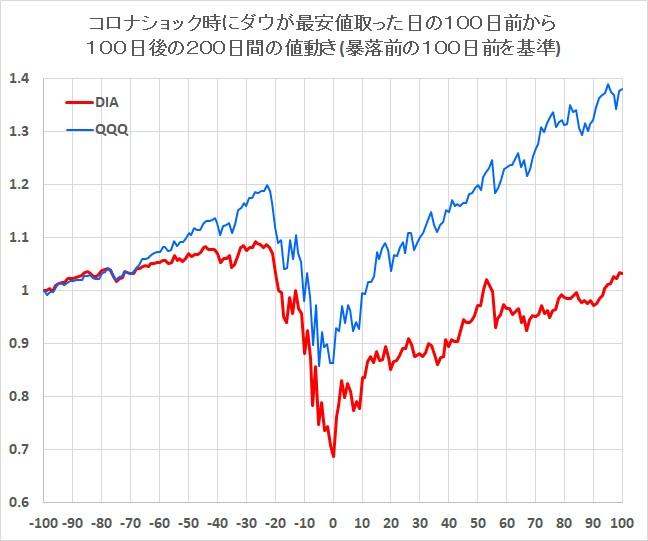コロナショック前後のアメリカの株価指数の動き