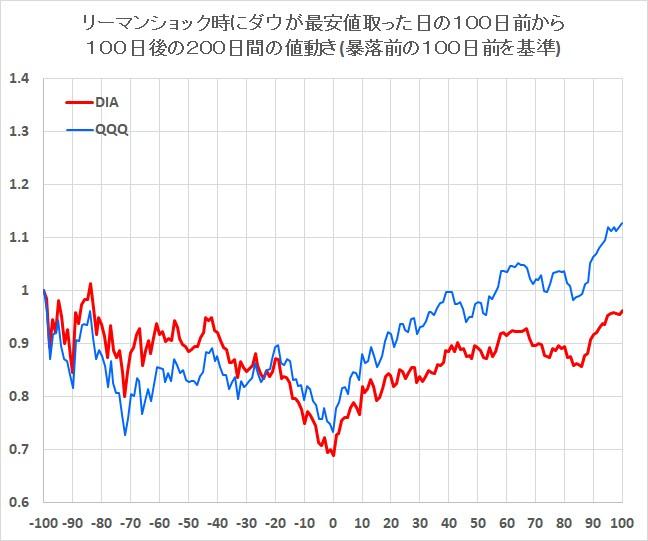 リーマンショック前後のアメリカの株価指数の動き